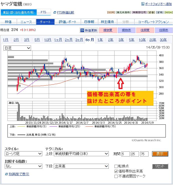 ヤマダ電機9831の価格帯出来高チャート