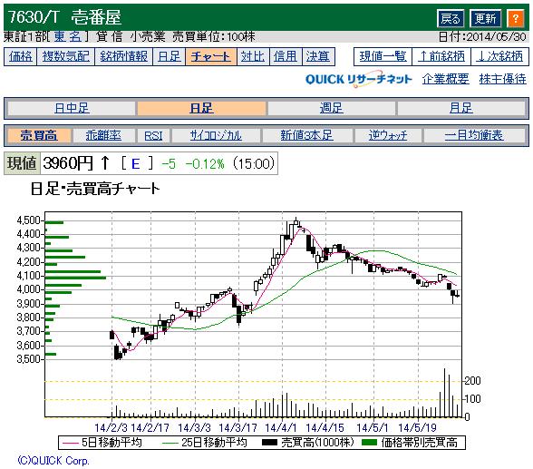 壱番屋2014年優待権利日までのチャート