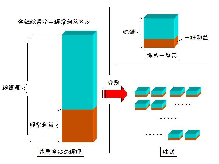 株価と会社総資産・経常利益の関係