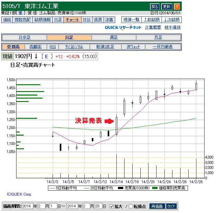 東洋ゴムの2013決算発表後チャート