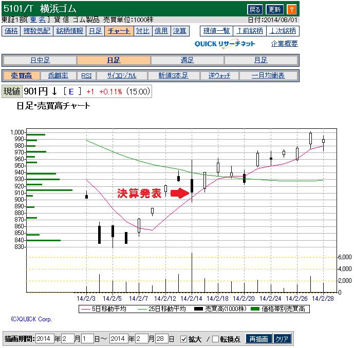 横浜ゴムの2013年決算発表後のチャート