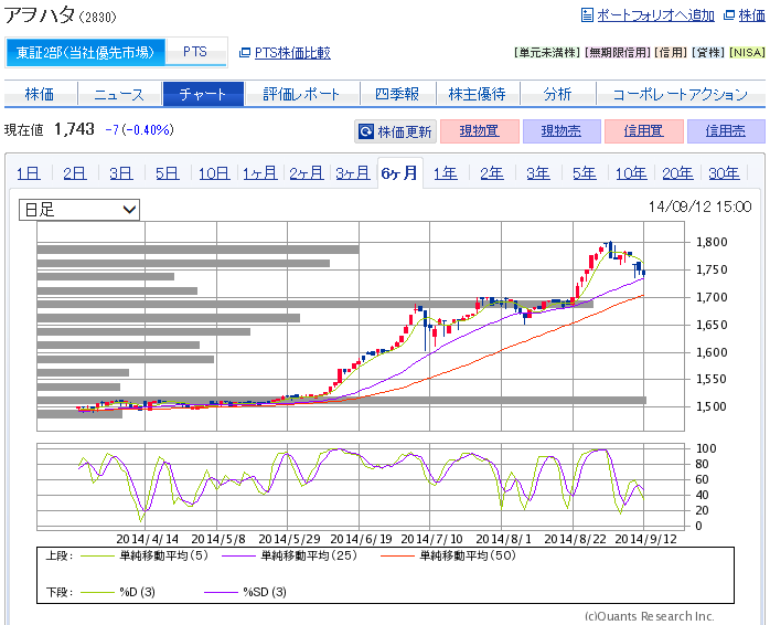 アオハタの株価チャート