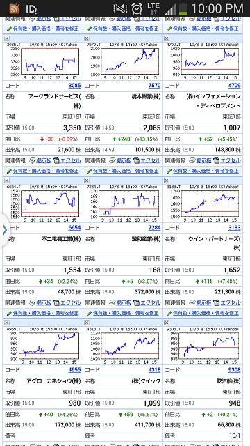 10月8日のTOPIX新規採用銘柄の値動き