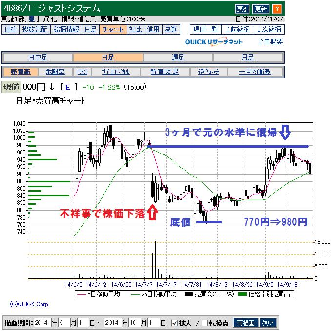 ジャストシステム(4686)の株価下落と回復のチャート