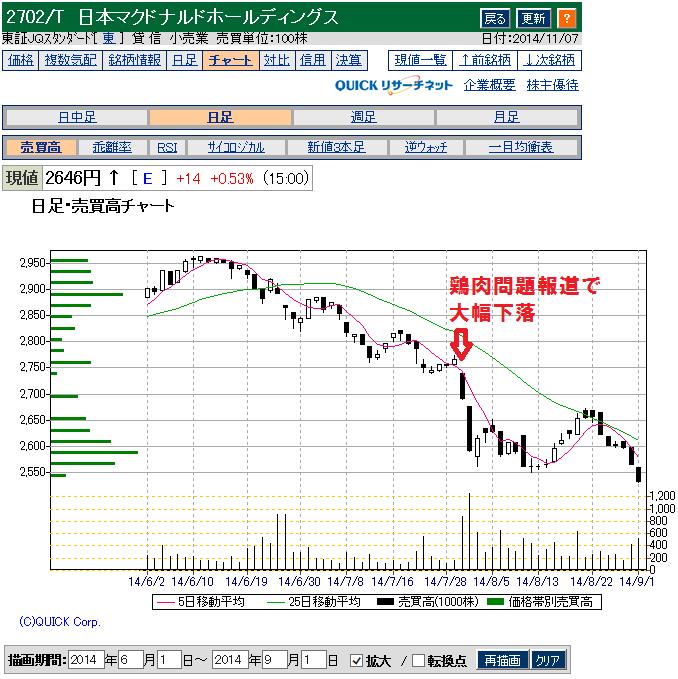 マクドナルド(2702)の鶏肉問題と株価下落