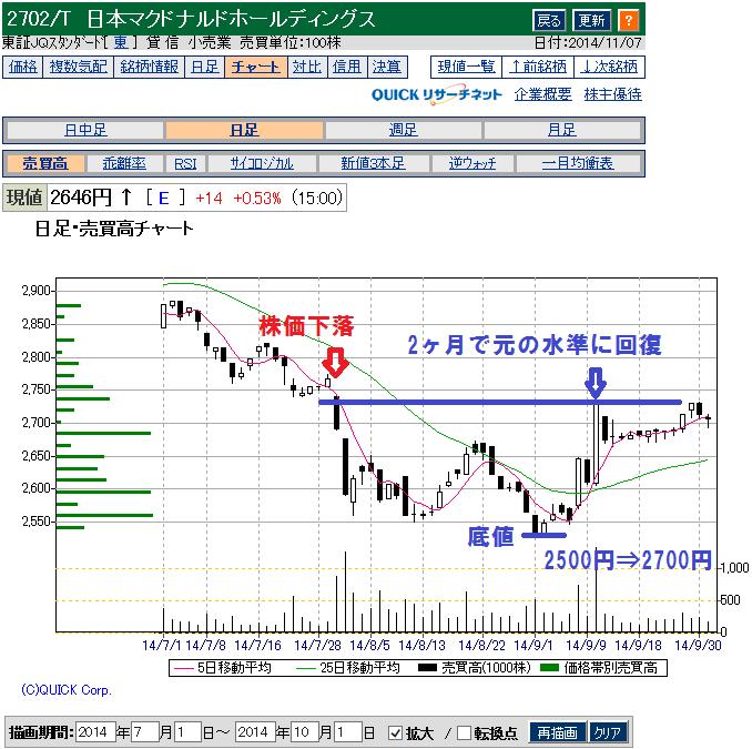 マクドナルド(2702)の鶏肉問題と株価回復のチャート
