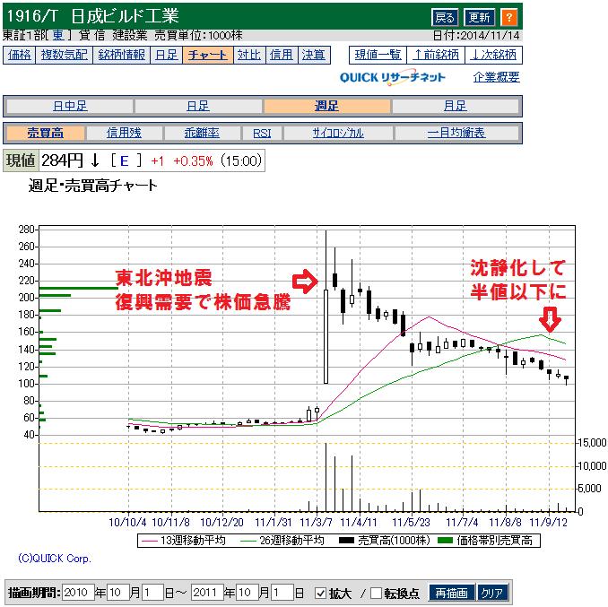 日成ビルド(1916)東北地震の時のチャート