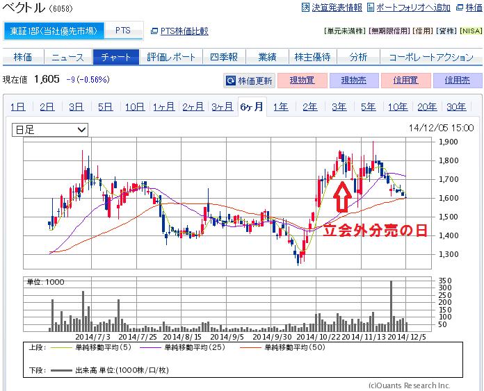 ベクトル(6058)の立会外分売と株価推移