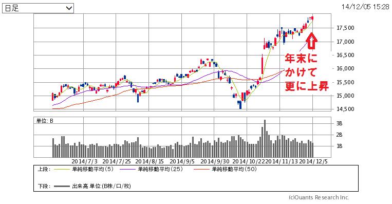 日経平均株価は年末にかけて上昇