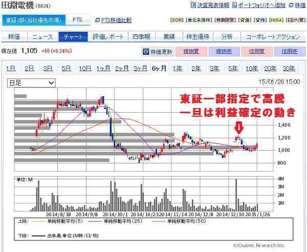 田淵電機は東証一部指定後利益確定の動き
