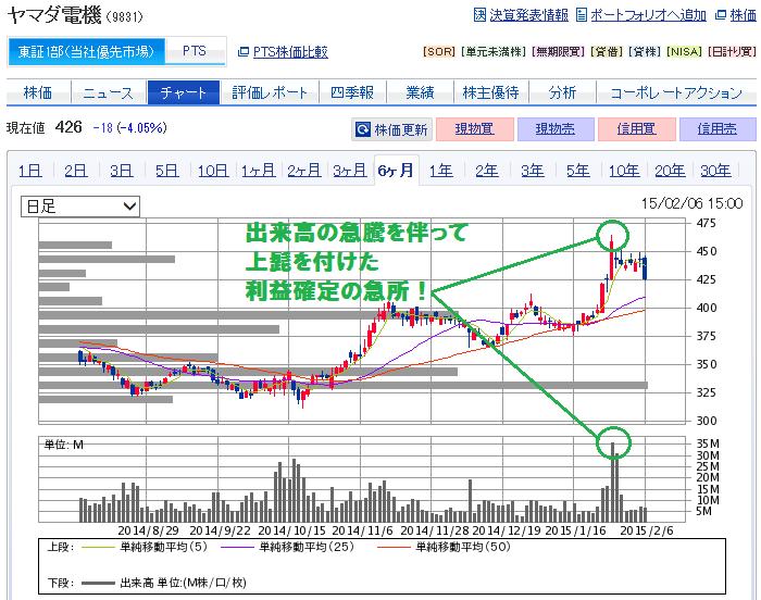 ヤマダ電機(9831)株価チャート~利益確定の急所