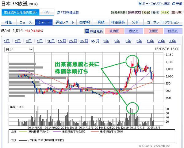 日本BS放送(9414)株価のピーク