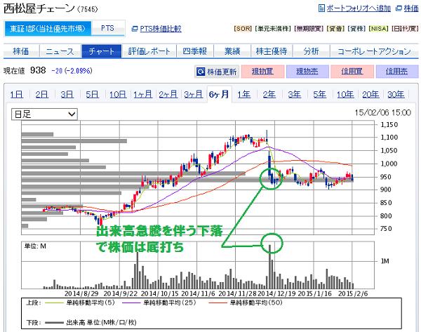 西松屋(7545)の株価下落と底打ち
