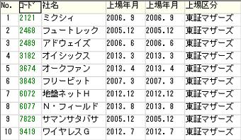 東証一部昇格予想マザーズ銘柄2015年4月