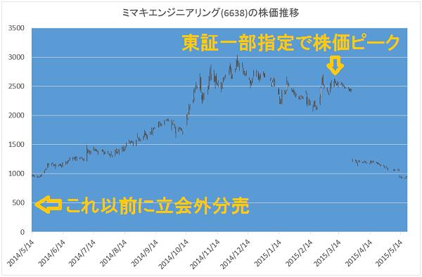 ミマキエンジニアリングの株価推移