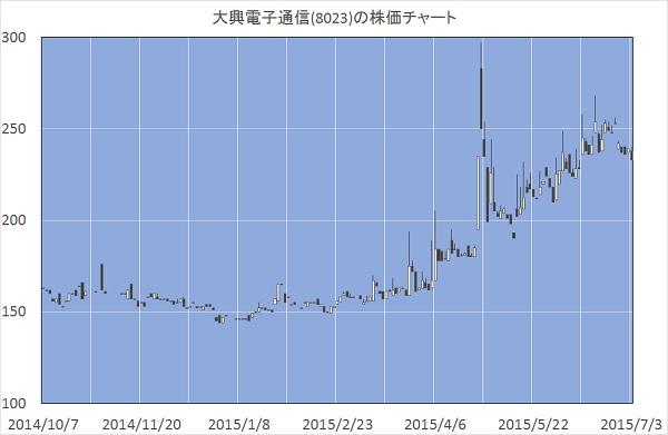 大興電子通信(8023)の株価チャート