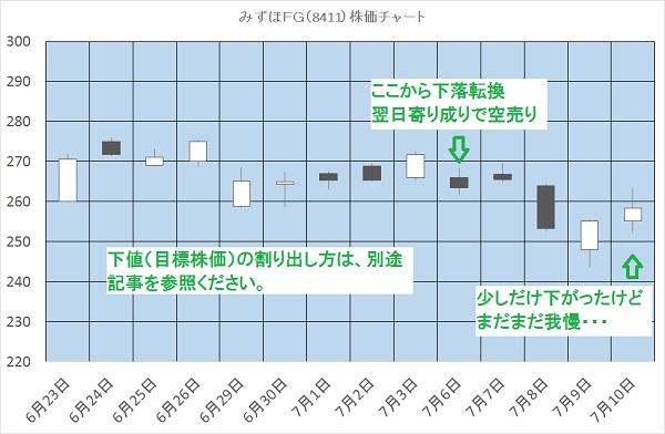 みずほFG(8411)株価チャート