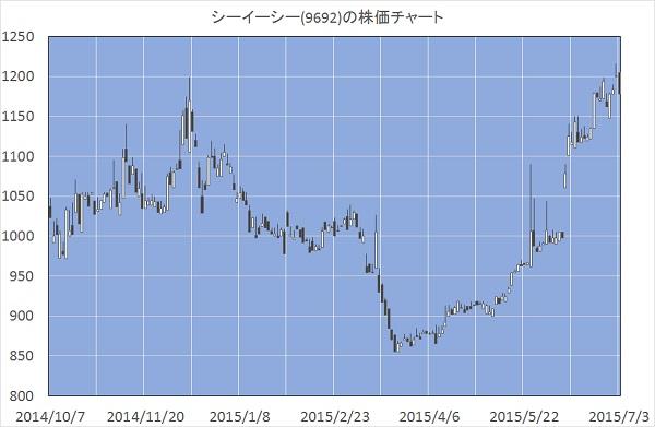 シーイーシー(9692)の株価チャート