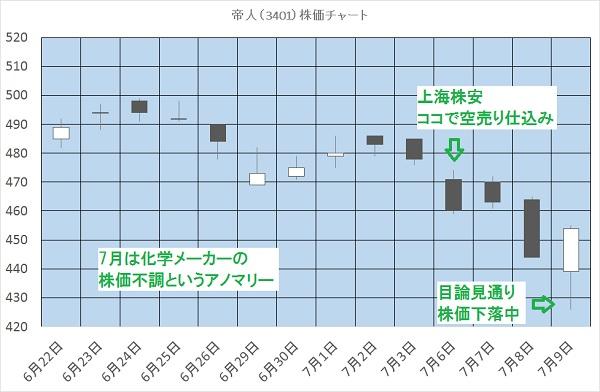 帝人(3401)株価チャート