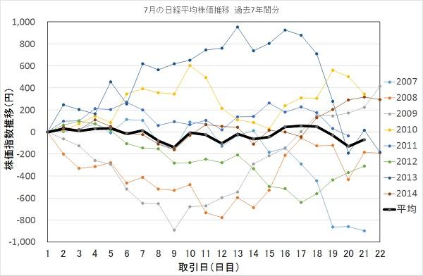 7月の日経平均株価