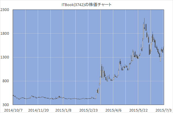 ITBook(3742)の株価チャート