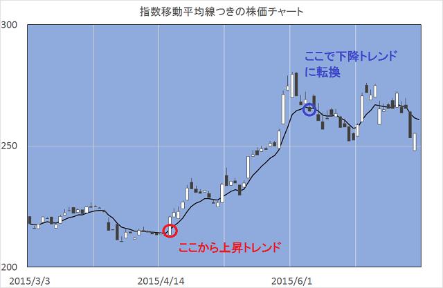 8日指数平均曲線付き株価チャート