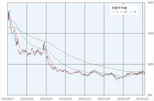 ラック(3857)Jasdaq市場のチャート