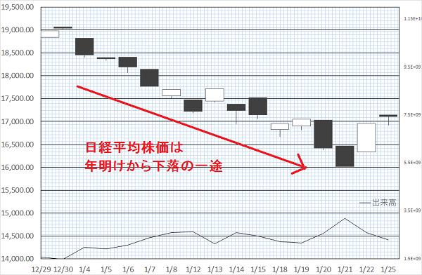 日経平均株価は年明けから下落