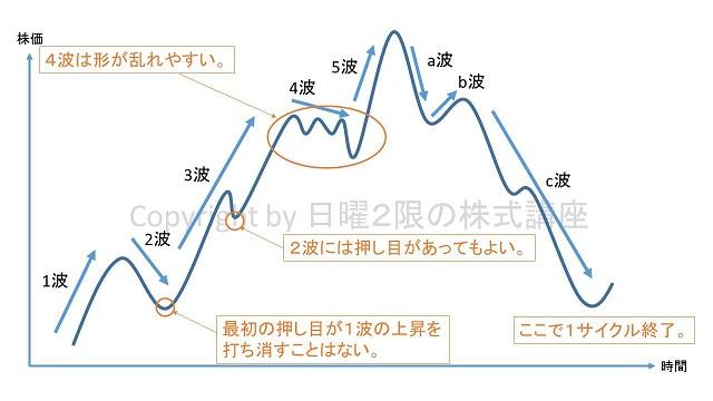 エリオット波動の特徴