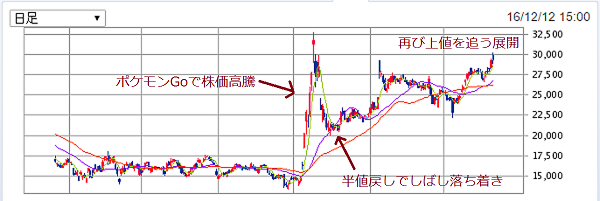 任天堂株価の推移