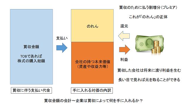 買収と「のれん」の会計処理