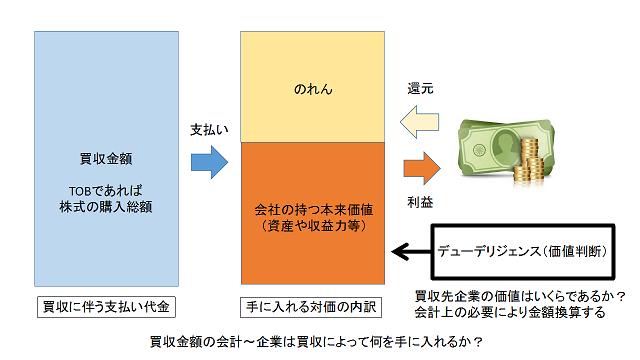 買収先企業の価値判断(デューデリジェンス)