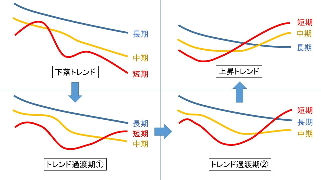 移動平均線を使ったトレンド転換