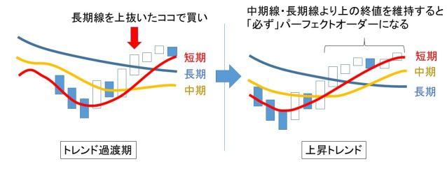 ローソク足と移動平均線の推移