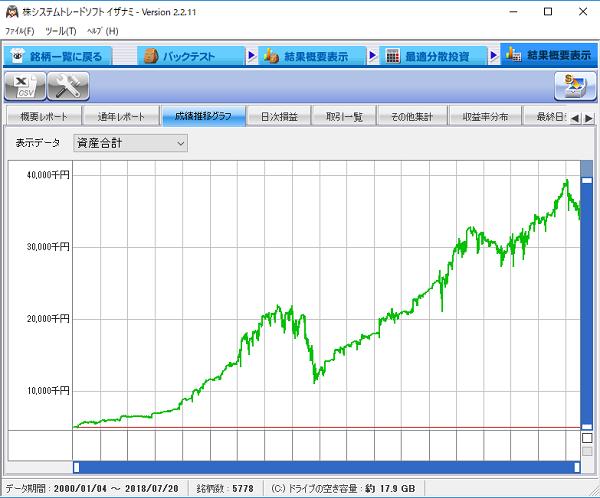 押し目買いルールの資金増加曲線