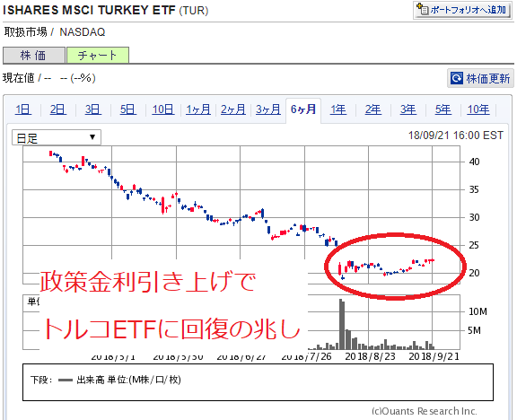 トルコ政策金利引き上げでETFに回復の兆し