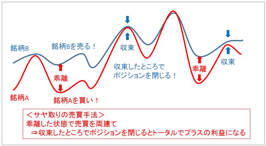 サヤ取りの手法の解説図